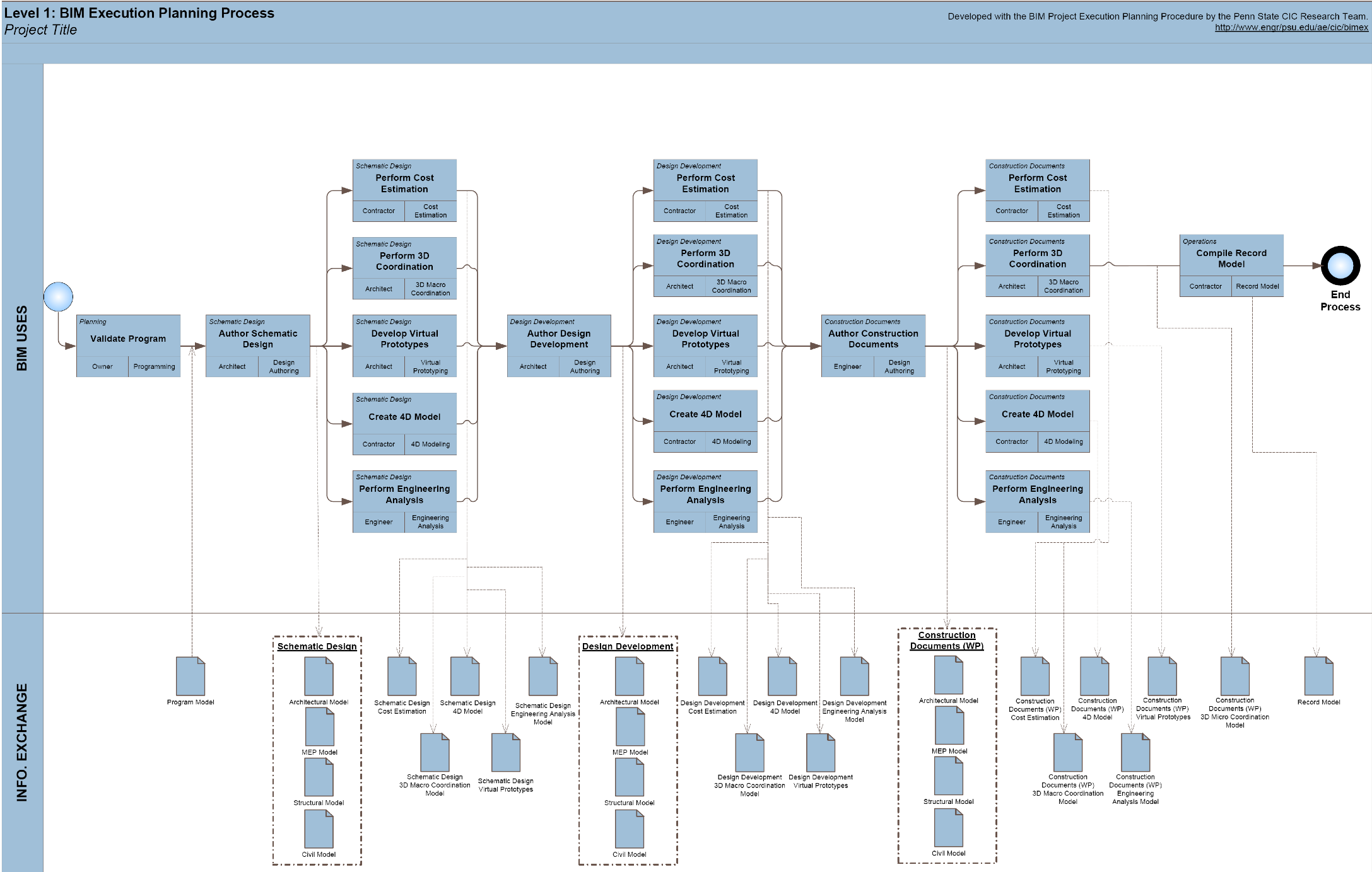 appendix d  process map templates  u2013 bim project execution