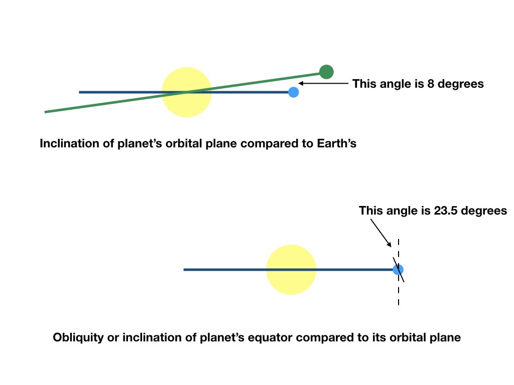 Illustration of edge-on view of planet orbiting the Sun illustrating the difference between orbital inclination and obliquity
