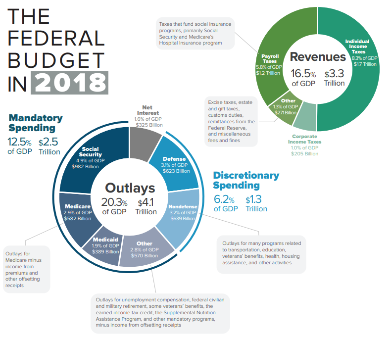 The infographic shows the breakdown of federal expenditures and federal revenues.
