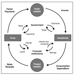 A more advanced circular flow model which includes government and financial markets.