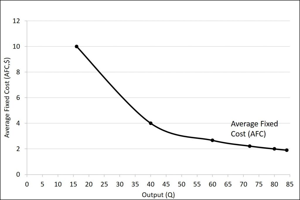 The average fixed cost curve is described in the text immediately preceding the figure.