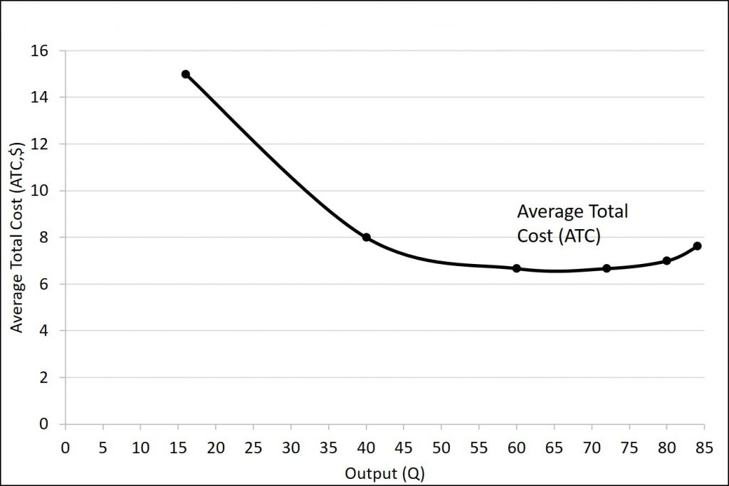 The average total cost curve is described in the text immediately preceding the figure.