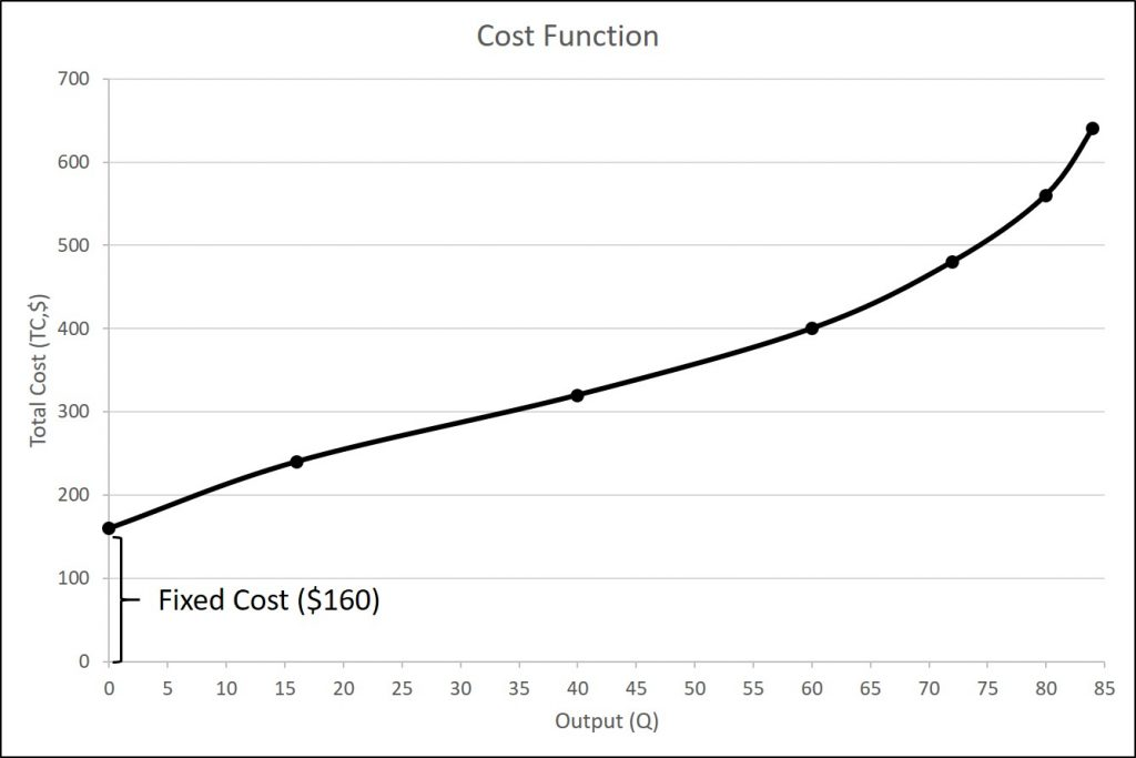 The figure is a graphical representation of the total cost data given in table 6.6.