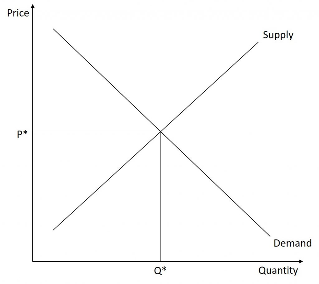 In the first step of this problem, we draw a supply and demand set of graphs that begins in equilibrium.