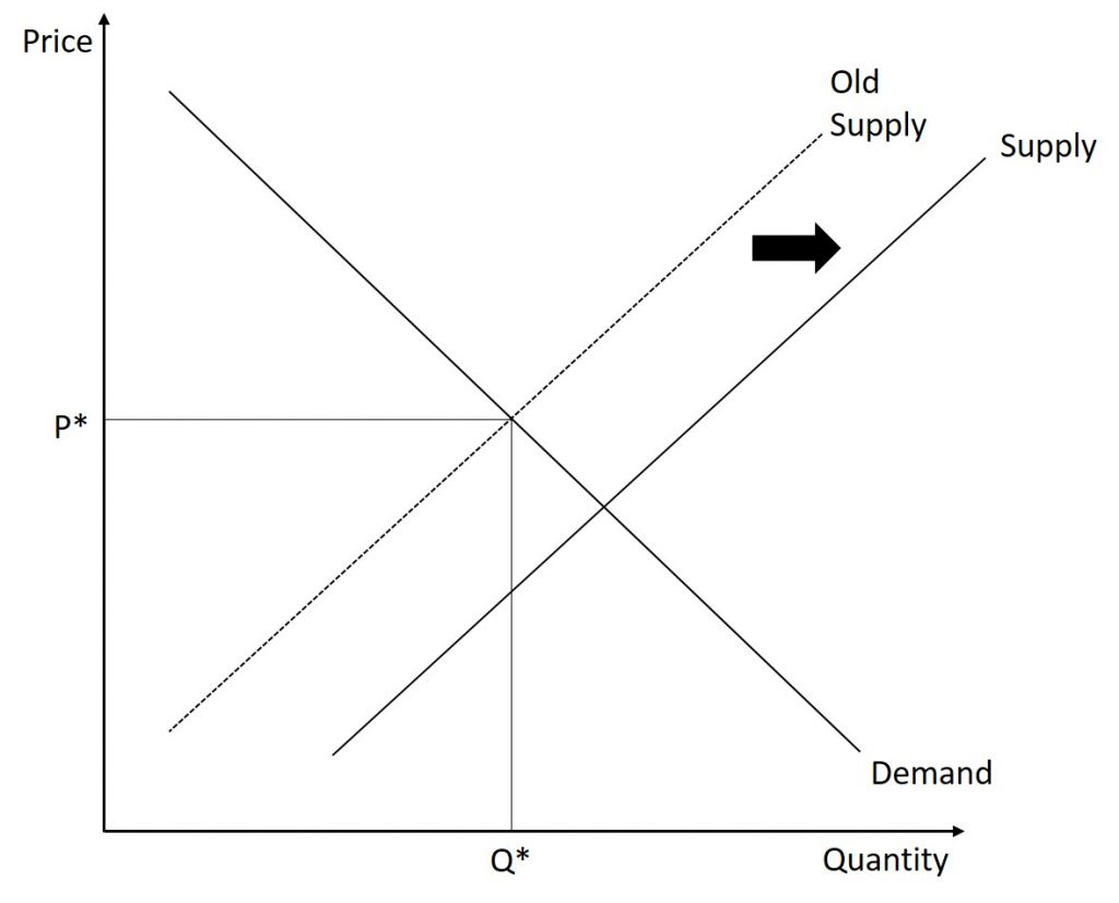 Following from the previous set of graphs, the supply curve shifts outward.