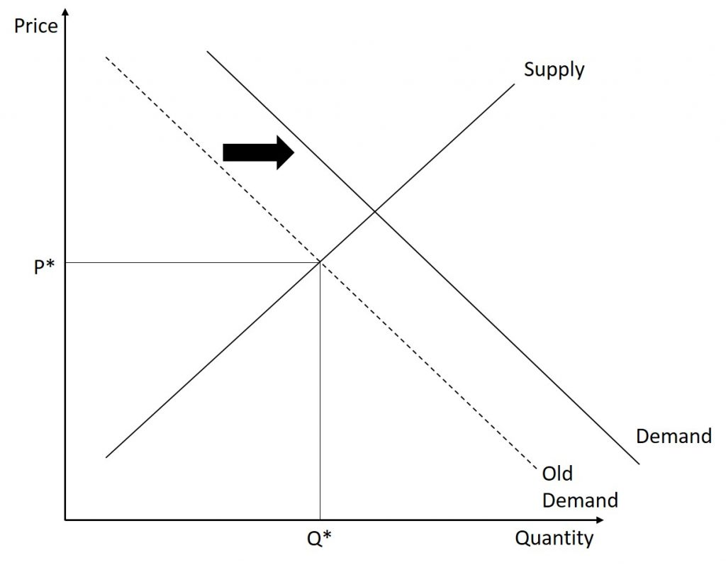 Following from the previous set of graphs, the demand curve shifts outward.