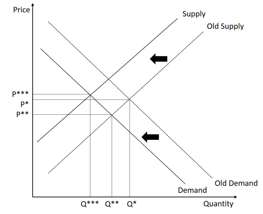 In this graph, the market begins in equilibrium. First, the demand curve shifts inward. Then, the supply curve also shifts inward. The equilibrium quantity falls while the change in the equilibrium price is ambiguous.