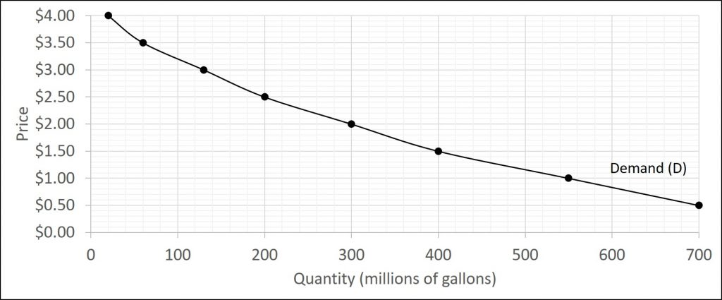 The chart shows the demand for gasoline. The vertical axis is the price of gasoline and the horizontal axis is the quantity demanded of gasoline. The curve is downward-sloping showing the inverse relationship between price and quantity demanded.