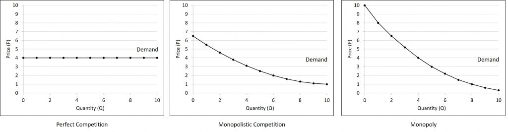 The demand curves in this figure are explained in the text both before and after this image.
