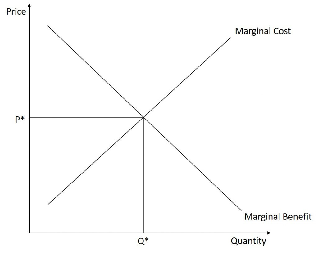 This graph shows a market in equilibrium where the marginal benefit is equal to the marginal cost.