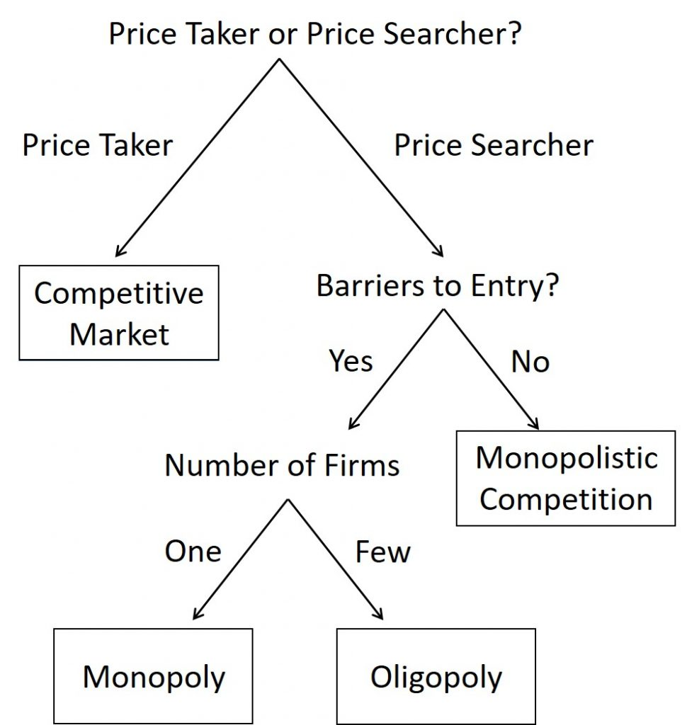 The image is a flowchart which can be used to determine market structure. A full description is given in the description.