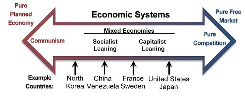 An arrow shows the spectrum of economic systems from pure planned economies to pure free market economies.