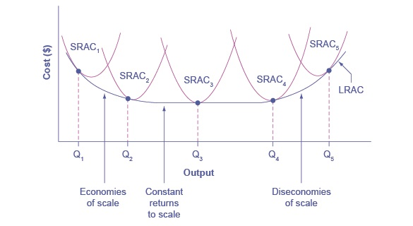 A description of the long-run average total cost curve is given in the text immediately prior to the figure.
