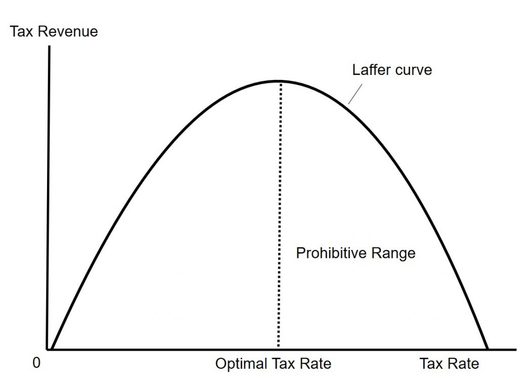 This figure shows a basic Laffer curve explained in the text immediately preceding it.