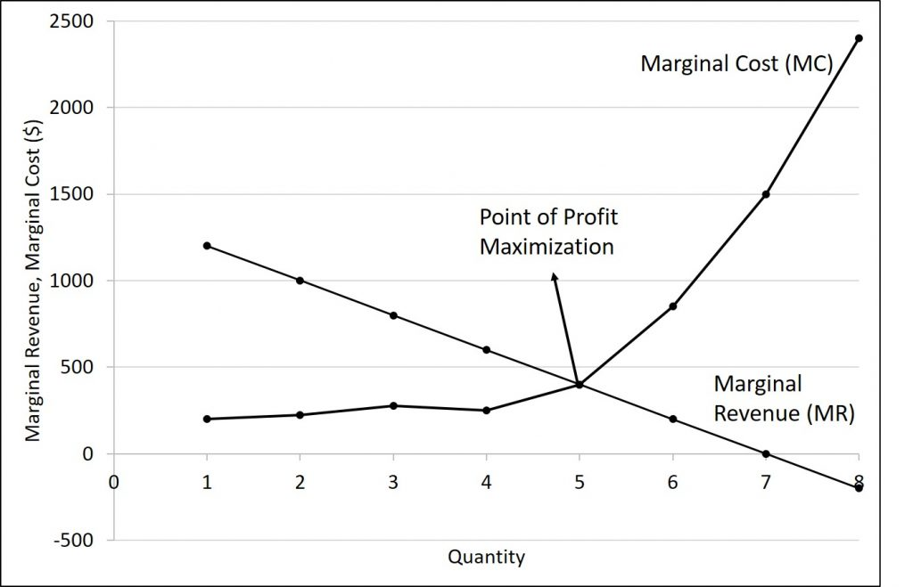 This graph contains the marginal revenue and marginal cost curve for the data described in the table 8.2.