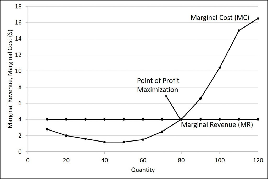 The figure shows the marginal revenue and marginal costs for the example we have been working through. The data is given in the next table.