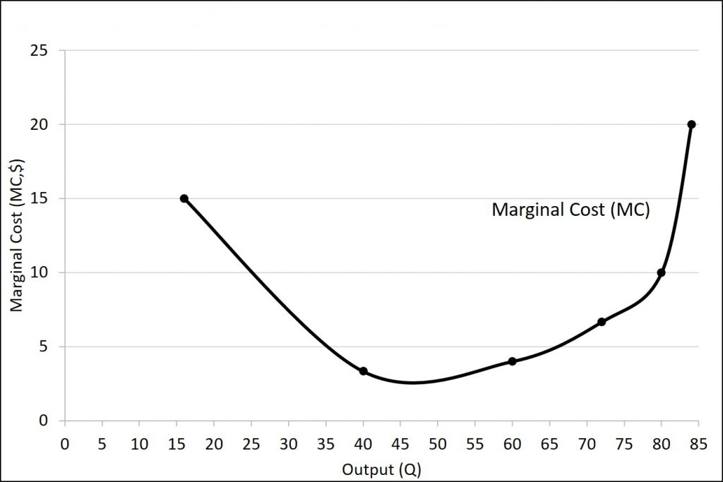 The marginal cost curve is described in the text immediately preceding the figure.