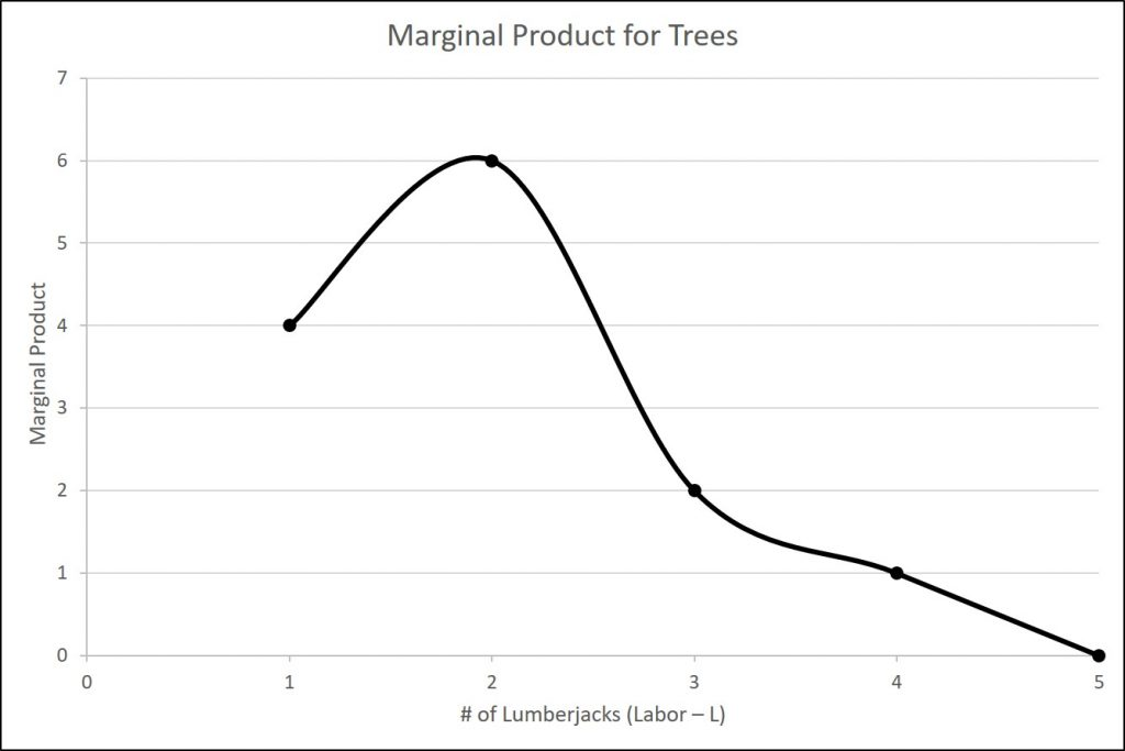 The figure is a graphical representation of the marginal product data given in table 6.1