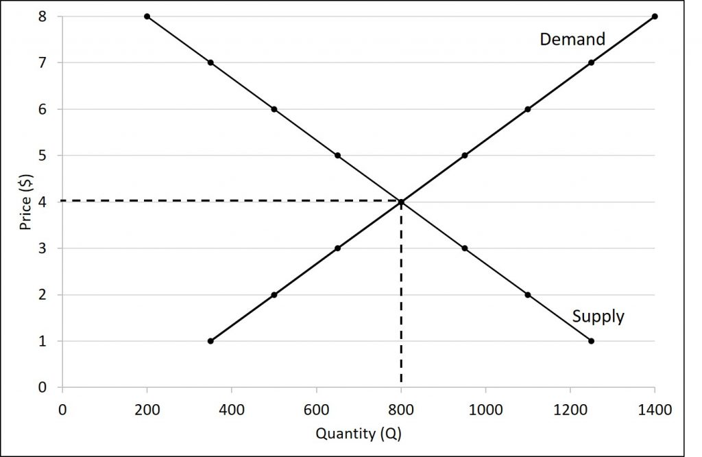 The figure shows the demand and supply curve for the given market. The equilibrium price is $4 per carton with an equilibrium quantity of 800.