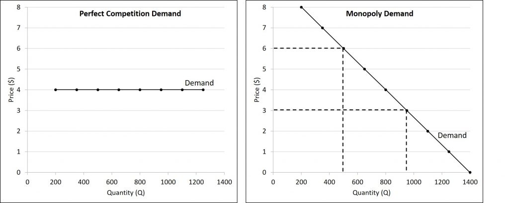 This figure shows a flat demand curve faced by a perfectly competitive firm and a downward-sloping demand curve faced by a monopolist.
