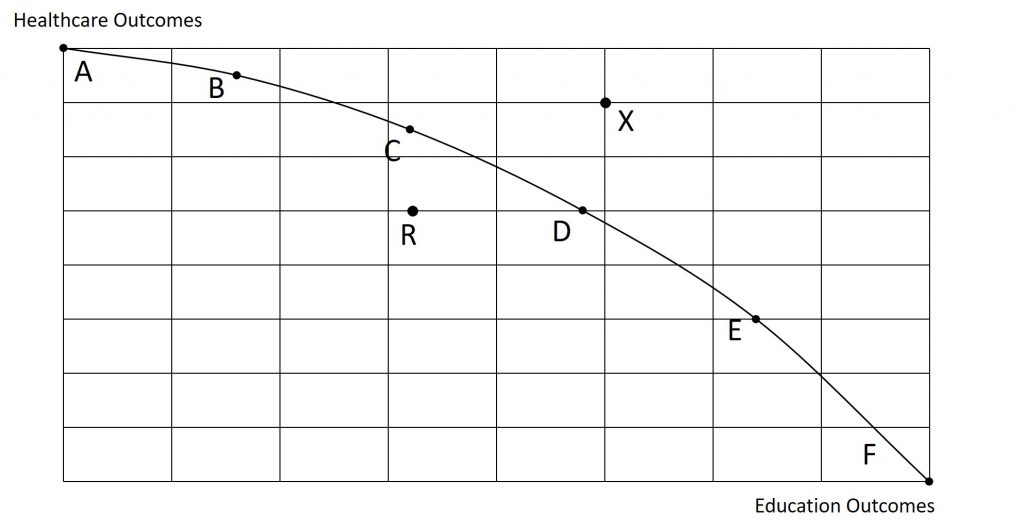 The following PPF shows a variety of output combinations described in the text.