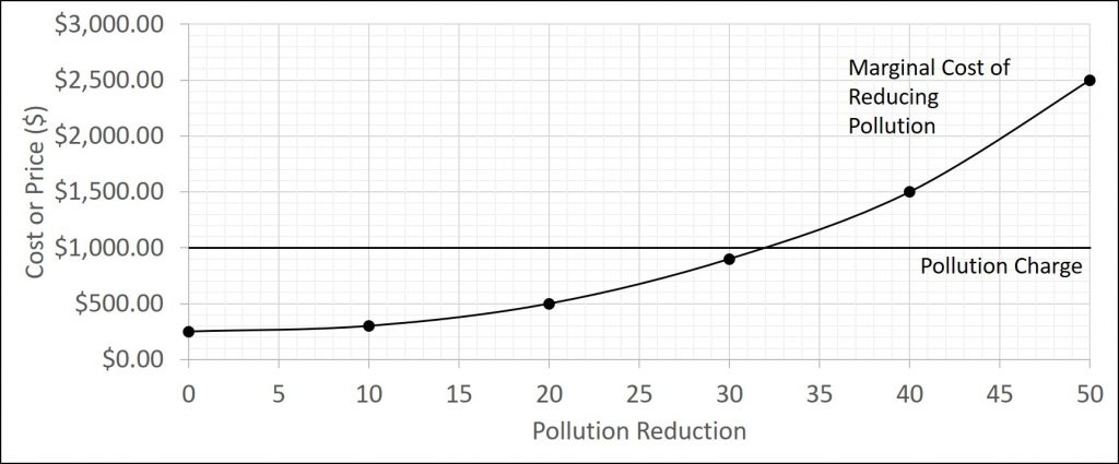 This figure illustrates a pollution charge that is explained in the paragraph below the figure.