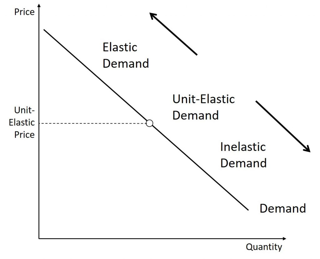 Elasticity Introduction To Microeconomics