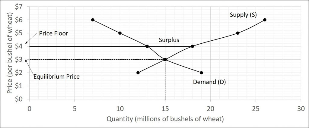 The figure shows a market where the price of wheat is set above the equilibrium price which causes a surplus.
