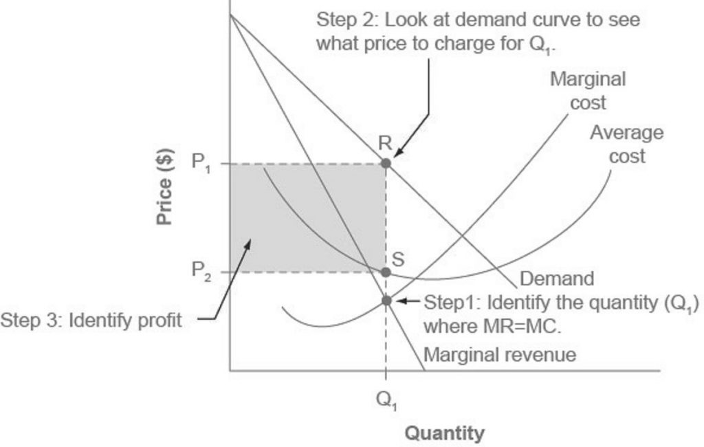 The figure summarizes how to calculate the profit earned by a monopolist. It is explained in the text in the three steps prior and in the description of the image.