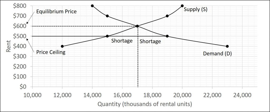 The figure shows a market where the rental price is set below the equilibrium price which causes a shortage.