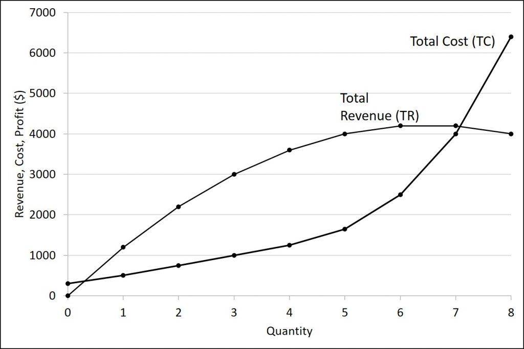 This graph contains the revenue and cost curve for the data described in the previous table.