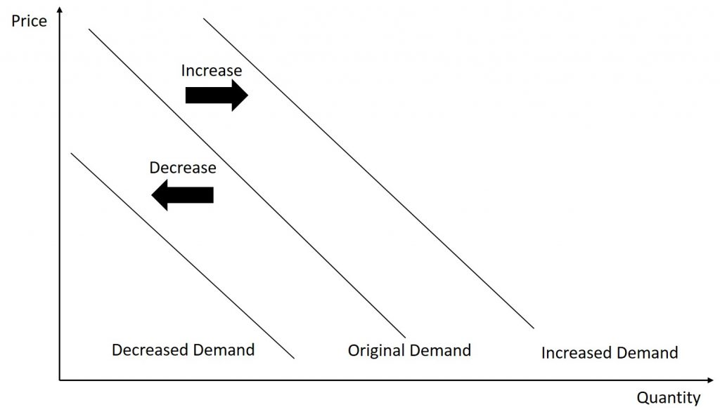 The following graph shows three demand curves. The first demand curve is a regular downward-sloping demand curve. The second is shifted further outward (to the right) indicating a larger demand. The third is shifted inside of the original demand curve indicating a smaller demand.