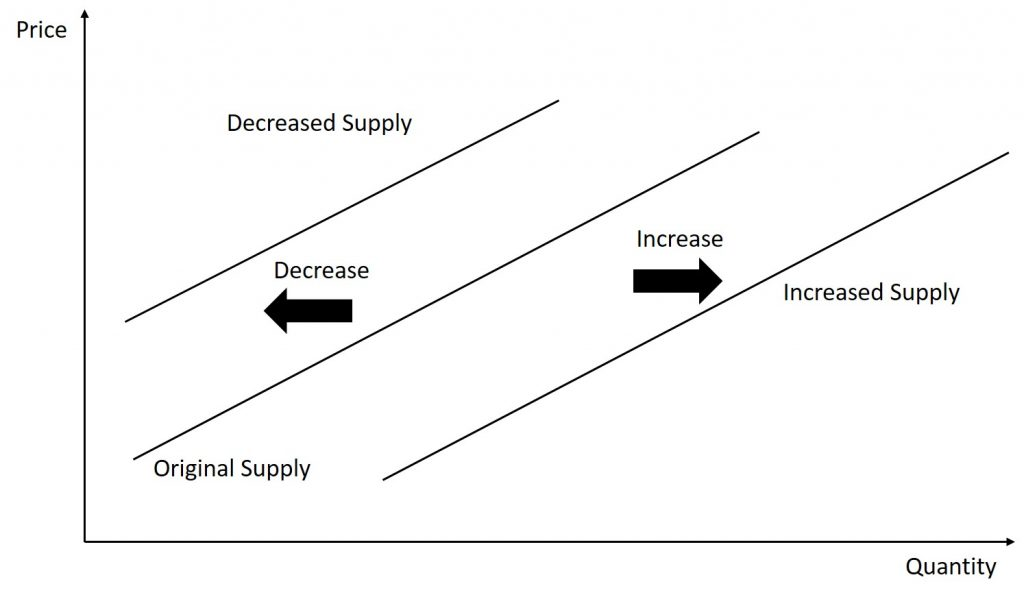 The graph has price on the vertical axis and quantity on the horizontal axis. It shows that a decrease in supply is shown as an inward shift of the supply curve while an increase in supply is shown as an outward shift of the supply curve.