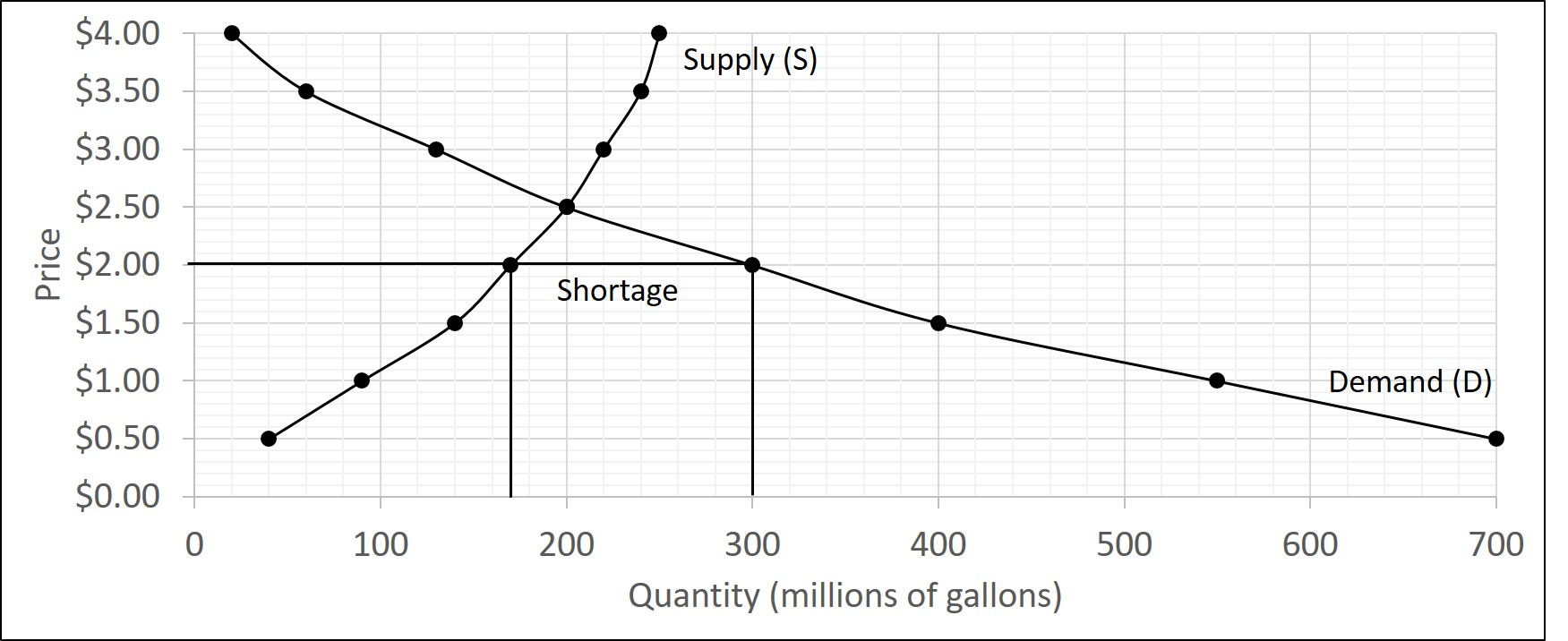 The graph has a supply and demand curve but the market price is set below the equilibrium price. This causes the quantity demanded to be greater than the quantity supplied creating a shortage.
