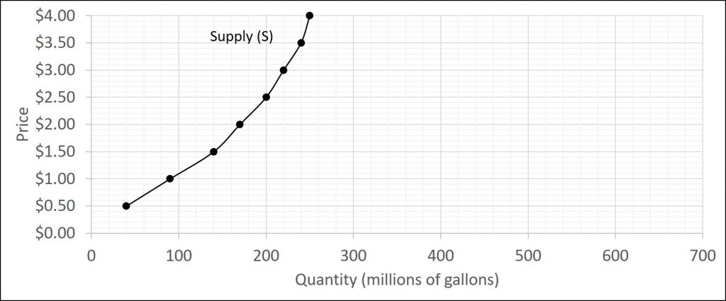 The graph has price on the vertical axis and quantity supplied on the horizontal axis. The supply curve on the graph is upward-sloping and shows different combinations of price and quantity supplied.