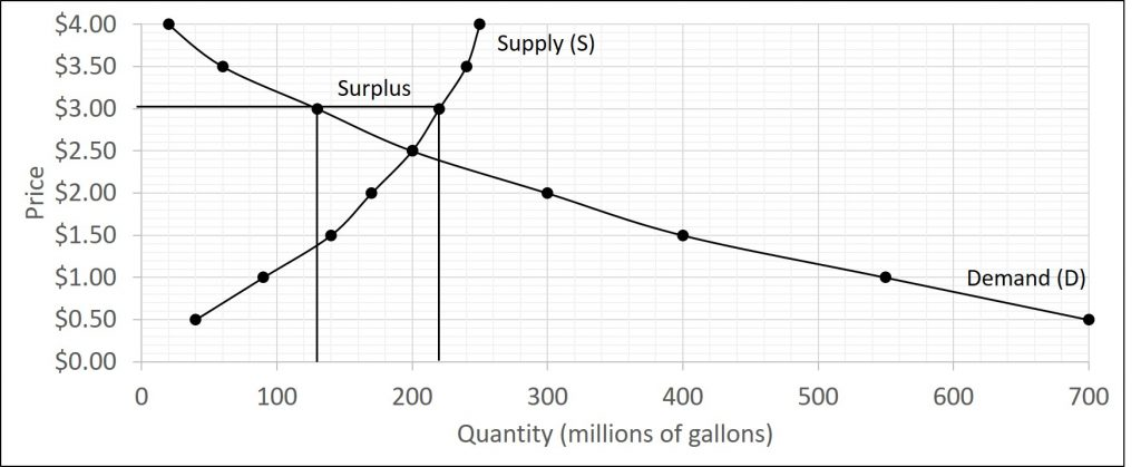 The graph has a supply and demand curve but the market price is set above the equilibrium price. This causes the quantity demanded to be less than the quantity supplied creating a surplus.