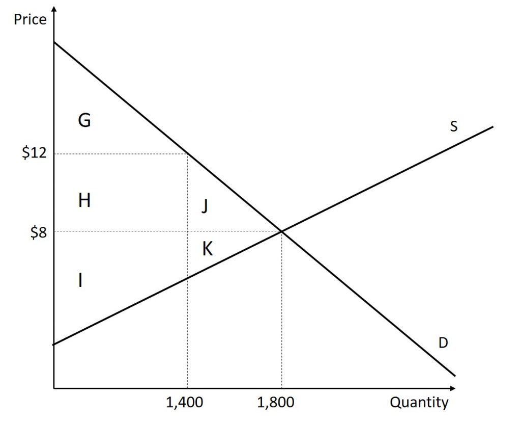 The graph in this figure is explained in the next immediately before and after the figure.
