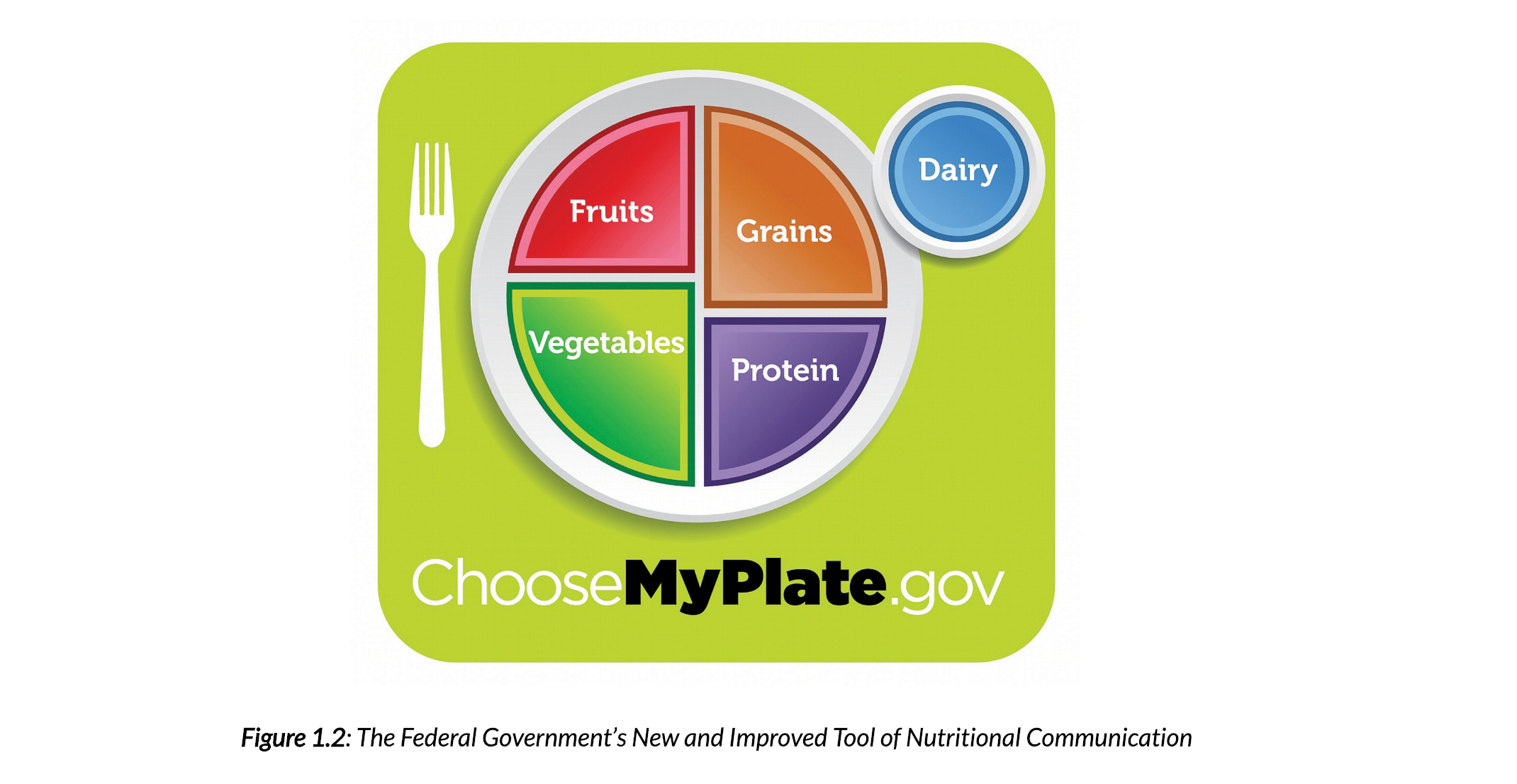 An image of the Federal Governments new and improved tool of nutritional communication. the illustration featured in the image has a plate with four of the 5 major food groups sectioned into four parts of the plate. A bigger section represents a higher daily amount needed. For example vegetables are the biggest group featured on the illustration, meaning you need to eat the most from this food group than any other. The four sections are vegetables, protein, fruits, and grains. Off to the side of the plate is a cup representing the amount of dairy needed in a day, thus completing and displaying all of the five food groups