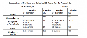 A table comparing portion size and calorie count of five food items.