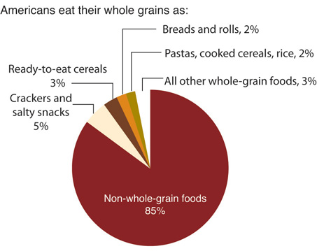 A graph of how americans get their whole grains.