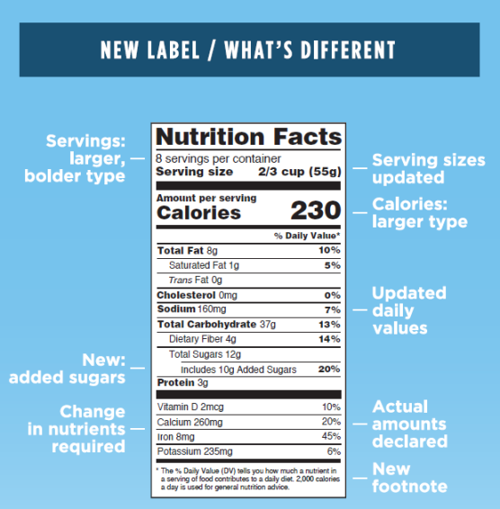 An image of a new nutrition facts label, with arrows indicating the differences between the two. For example, it points out that the servings information is now larger and bolder in the text. They also point out change in nutrients required, new added sugars, serving size measuring format displayed, Calories have a larger text for ease of reading, updated daily value percentages of the nutrients listed on the label, actual ammounts of nutrients declared, and a new footnote.