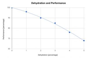 Graph where performance is the y axis in percentage and goes from 60 to 100; dehydration is the x axis in percentage and goes from 0 to 5.