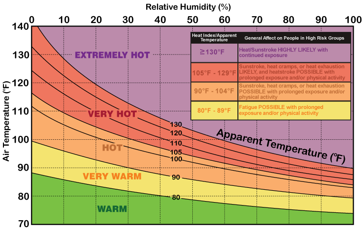 Graph of heat index where the y axis is temperature and goes from 70 degrees to 140, while the x axis is relative humidity and goes from 0 to 100.