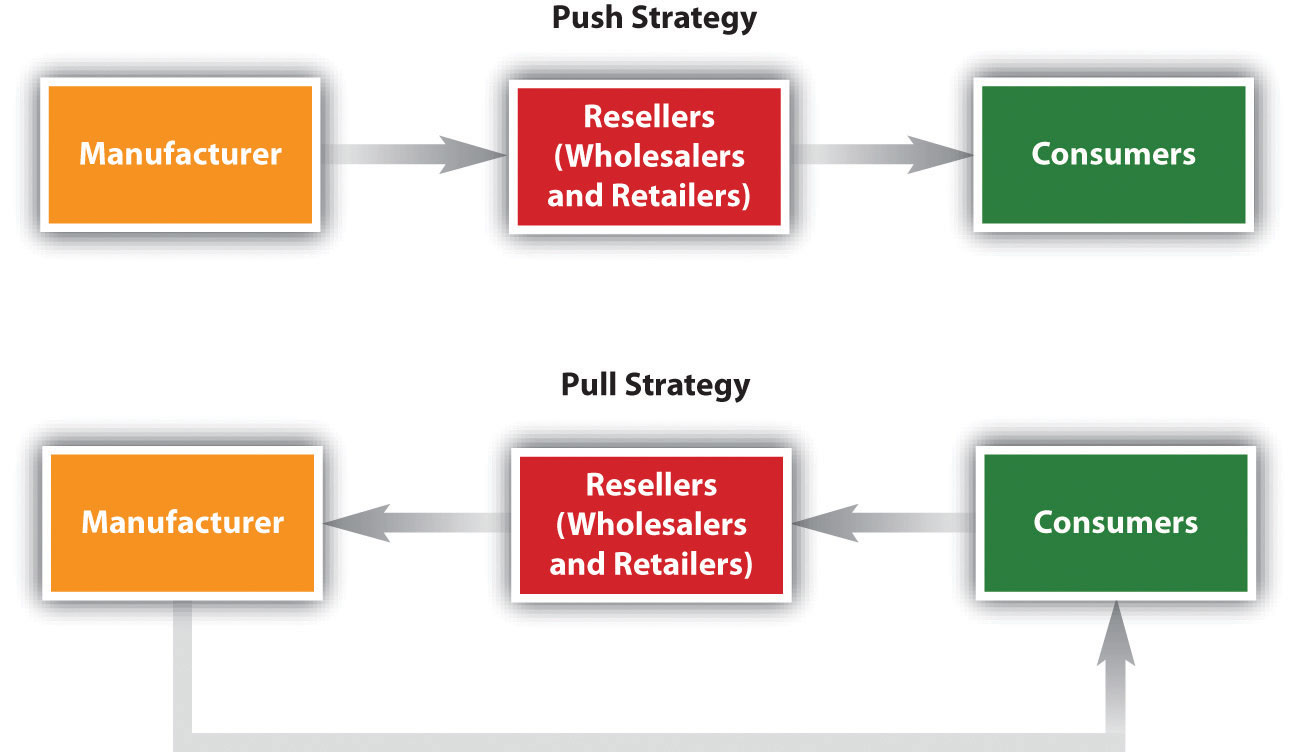 Push strategy consist of pushing from manufacturer, resellers, to consumer. Pull stratgey consist of consumer, resellers, manufacturing and back to consumer.