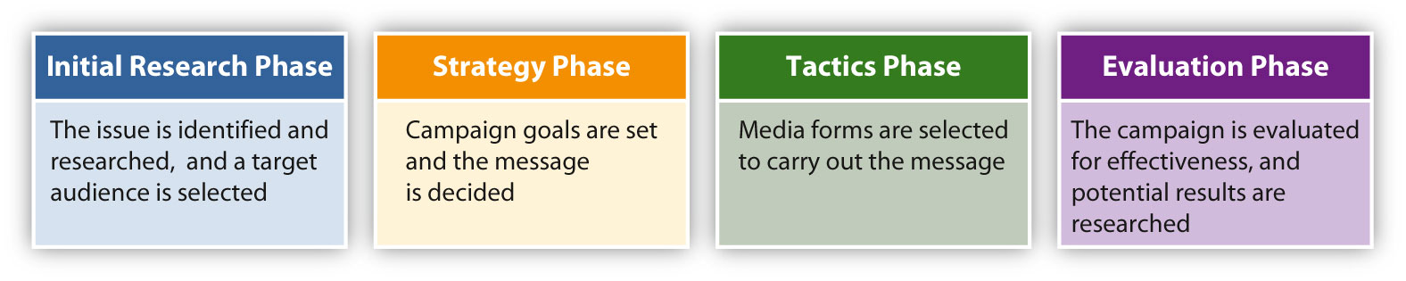 4 phases of a PR campaign: 1. Initial research 2. Strategy 3. Tactics 4. Evaluation. Explanation in text below.