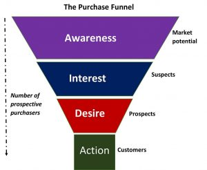 An illustration of a purchase funnel.