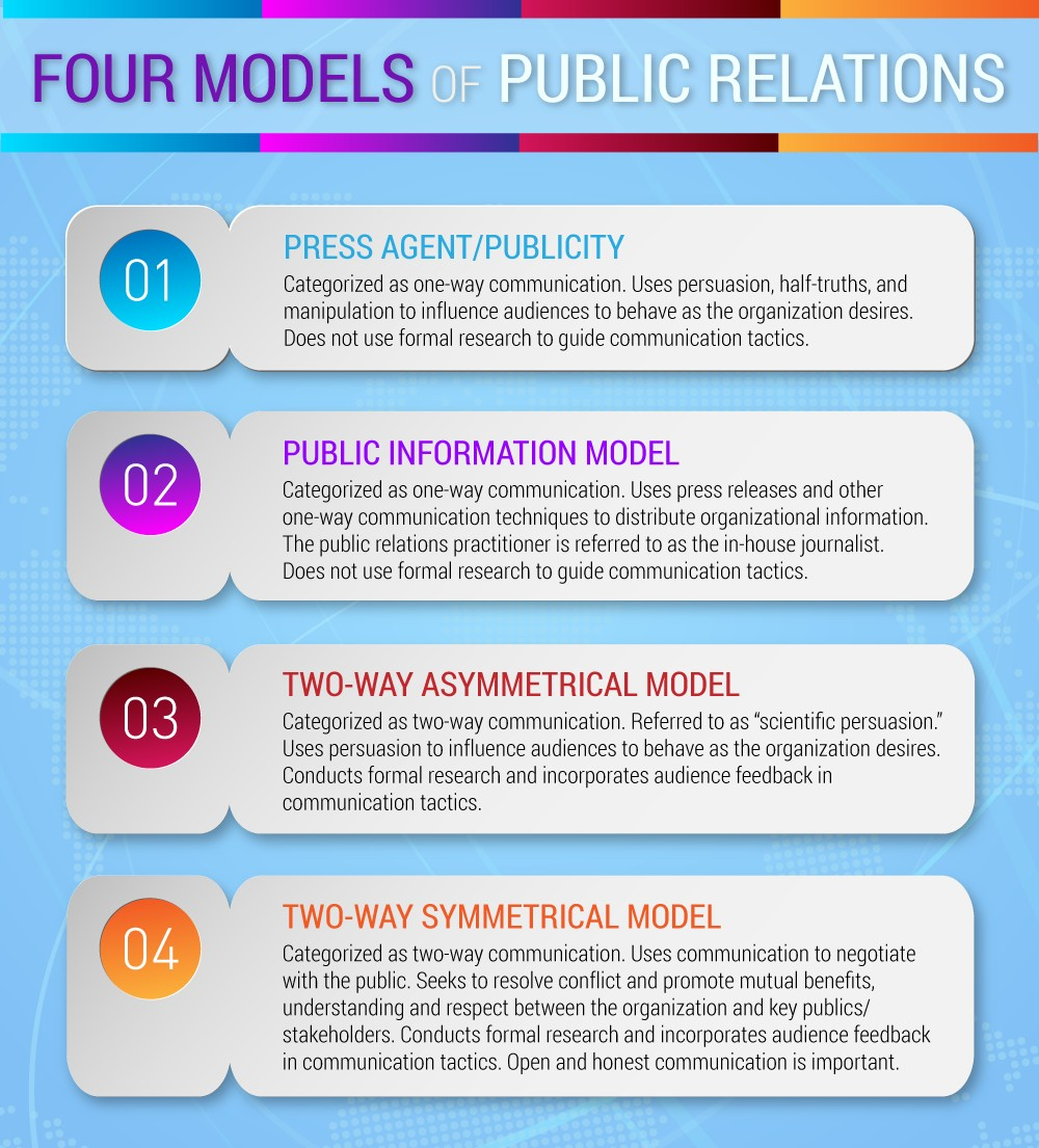 Four model of public realtions. Press Agent or Publicity, Public Information, Two-ways Asymmetrical and Two-way Symmetrical