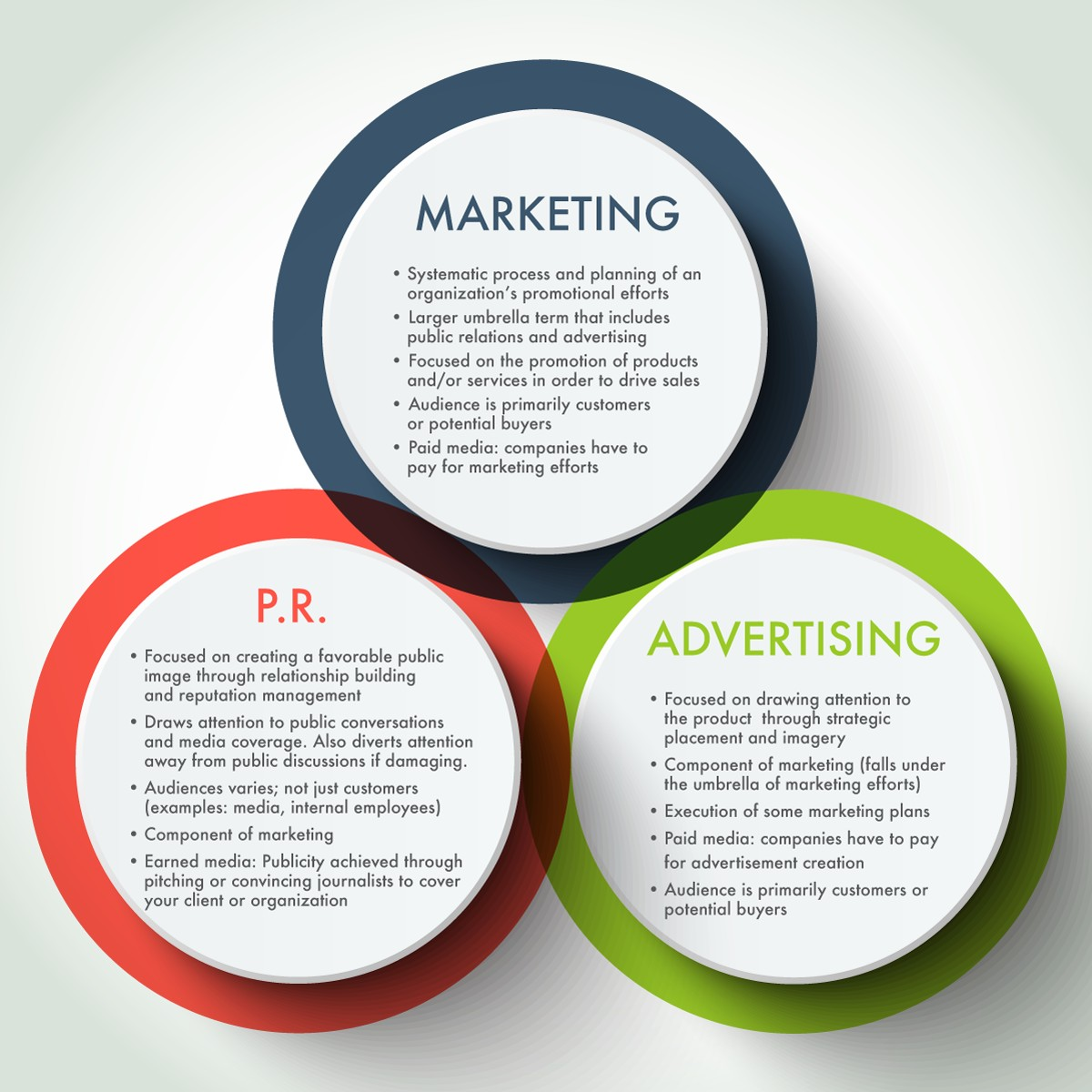 A venn diagram of marketing, P.R. and Advertising