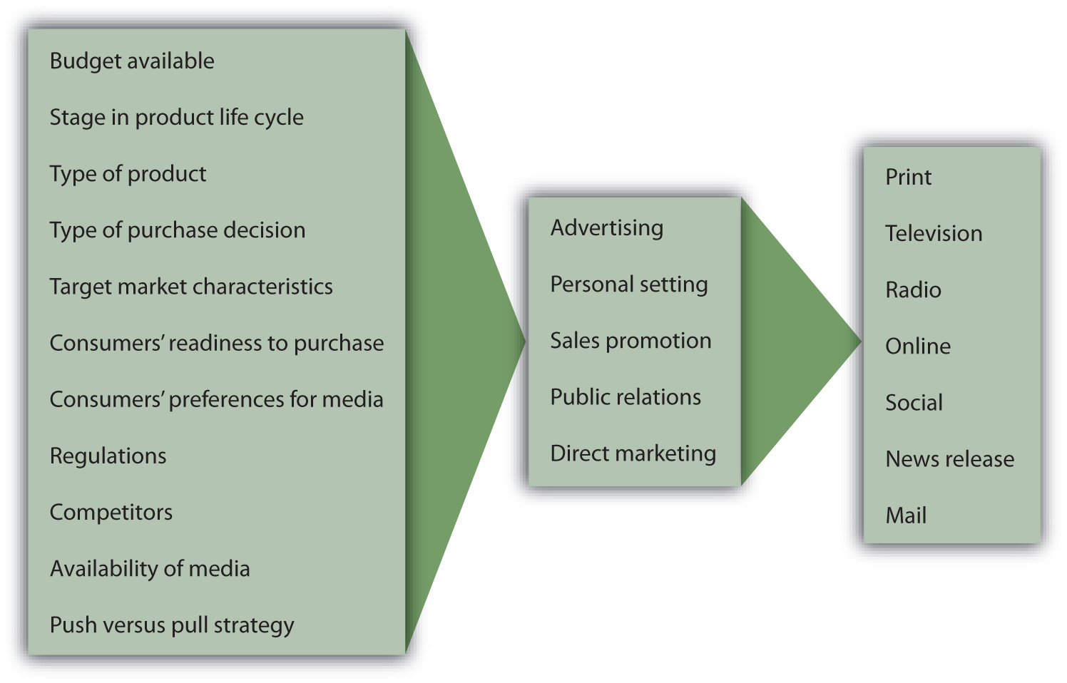 The Factors That Influence Selection of Promotion Mix