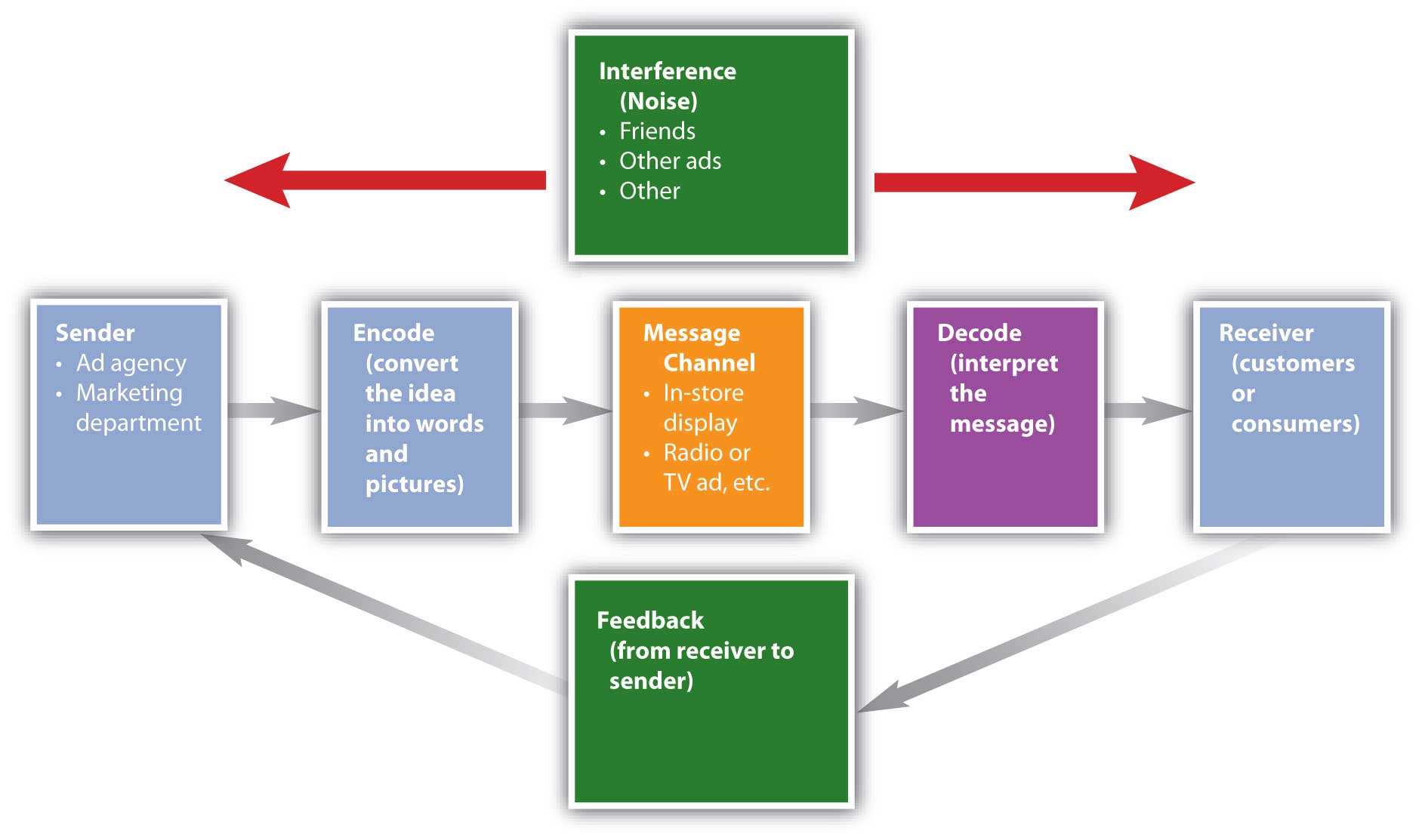The communication consisting of sender, encoding, message channel, decode, receiver and feedback